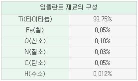 임플란트 재료의 구성 티타타늄:99.75%/철:0.05%;/산소:0.10%/질소:0.03%/탄소:0.05%/ 수소:0.012%